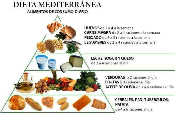 dietamediterraneapiramidealimentos2